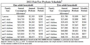 2011 FairTax Prebate Schedule