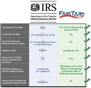 FairTax vs. IRS Chart