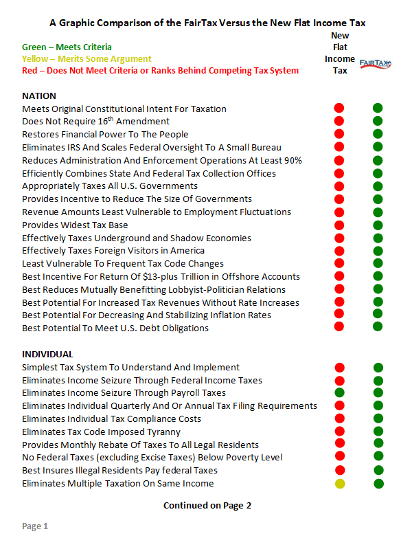 Comparison of FairTax & flat tax - Chart 1