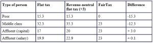 Comparative-Marginal-Tax-Rates
